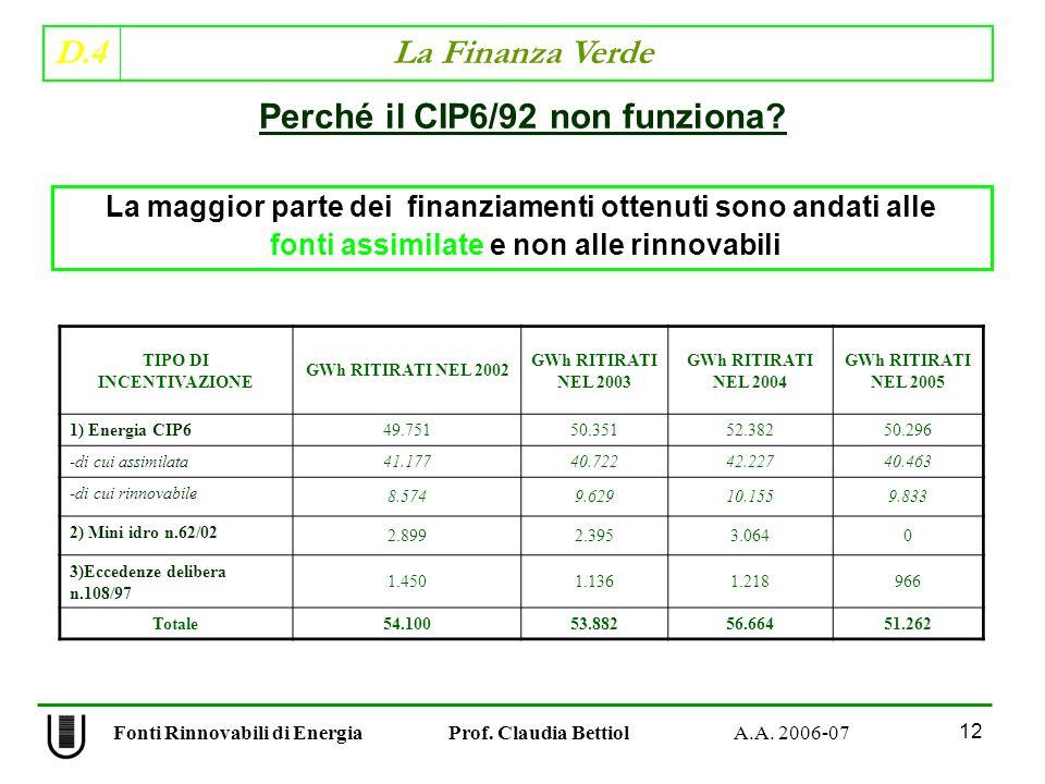 D.4 La Finanza Verde 12 Fonti Rinnovabili di Energia Prof.