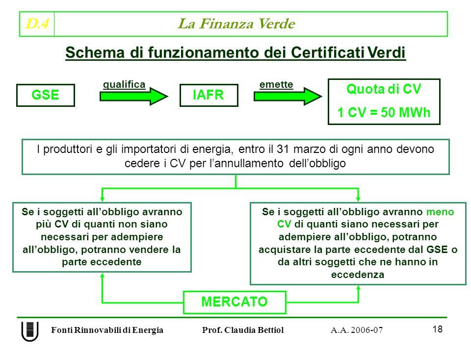 D.4 La Finanza Verde 18 Fonti Rinnovabili di Energia Prof.