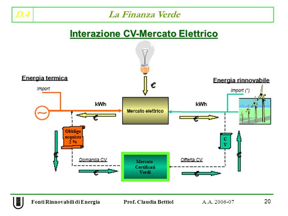 D.4 La Finanza Verde 20 Fonti Rinnovabili di Energia Prof.