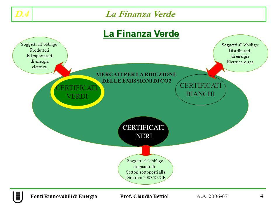 D.4 La Finanza Verde 65 Fonti Rinnovabili di Energia Prof.