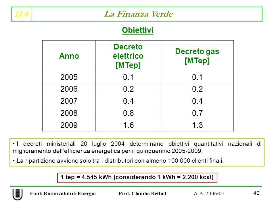 D.4 La Finanza Verde 40 Fonti Rinnovabili di Energia Prof.