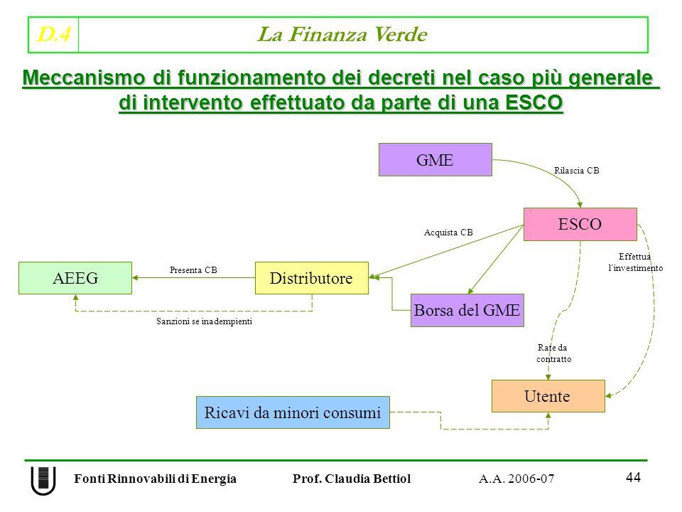 D.4 La Finanza Verde 44 Fonti Rinnovabili di Energia Prof.