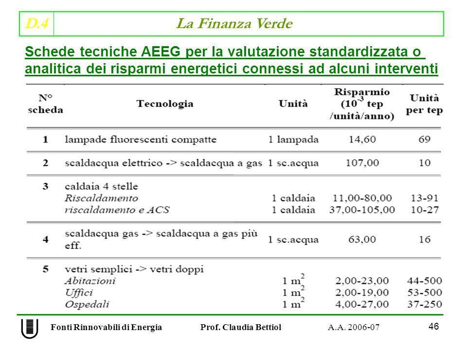 D.4 La Finanza Verde 46 Fonti Rinnovabili di Energia Prof.