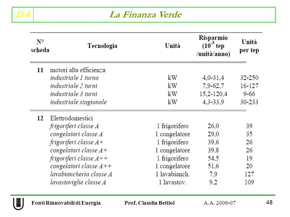 D.4 La Finanza Verde 48 Fonti Rinnovabili di Energia Prof. Claudia Bettiol A.A. 2006-07