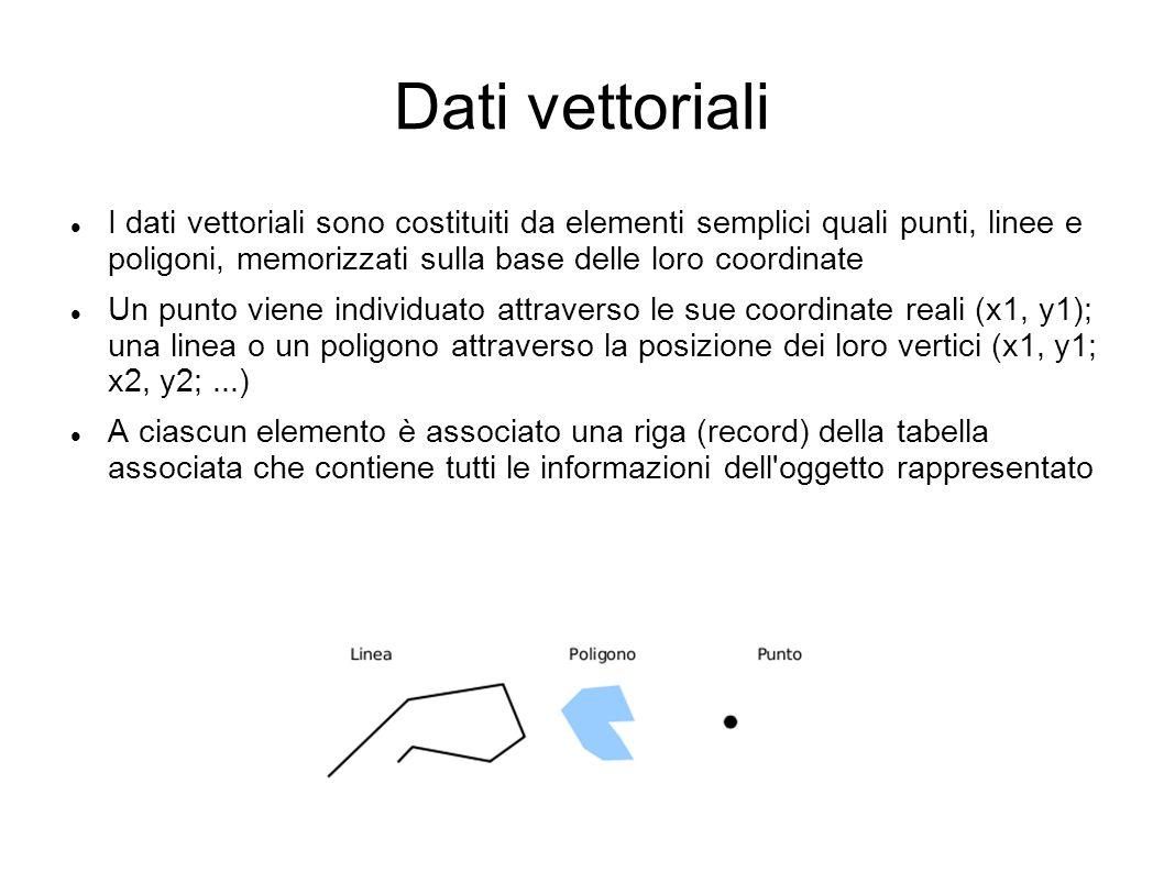 Dati vettoriali I dati vettoriali hanno tre caratteristiche: Geometria: rappresentazione cartografica degli oggetti come la forma (punto, linea, poligono) e la posizione Topologia: relazioni reciproche tra gli oggetti (connessione, adiacenza, inclusione ecc…) Informazioni: riguardanti i dati (numerici, testuali ecc…) associati ad ogni oggetto I vettoriali sono usati per rappresentare dati discontinui, ad es.: l ubicazione dei cassonetti dei rifiuti di una città la rappresentazione delle strade una carta dell uso del suolo