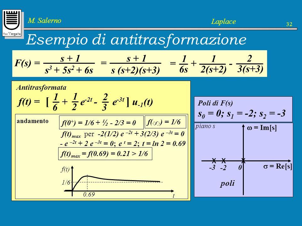 Tor Vergata M. Salerno Laplace 32 Esempio di antitrasformazione F(s) = s + 1 s 3 + 5s 2 + 6s = s(s 2 + 5s + 6) = = s(s + 2)(s + 3) = Im[s] = Re[s] pia