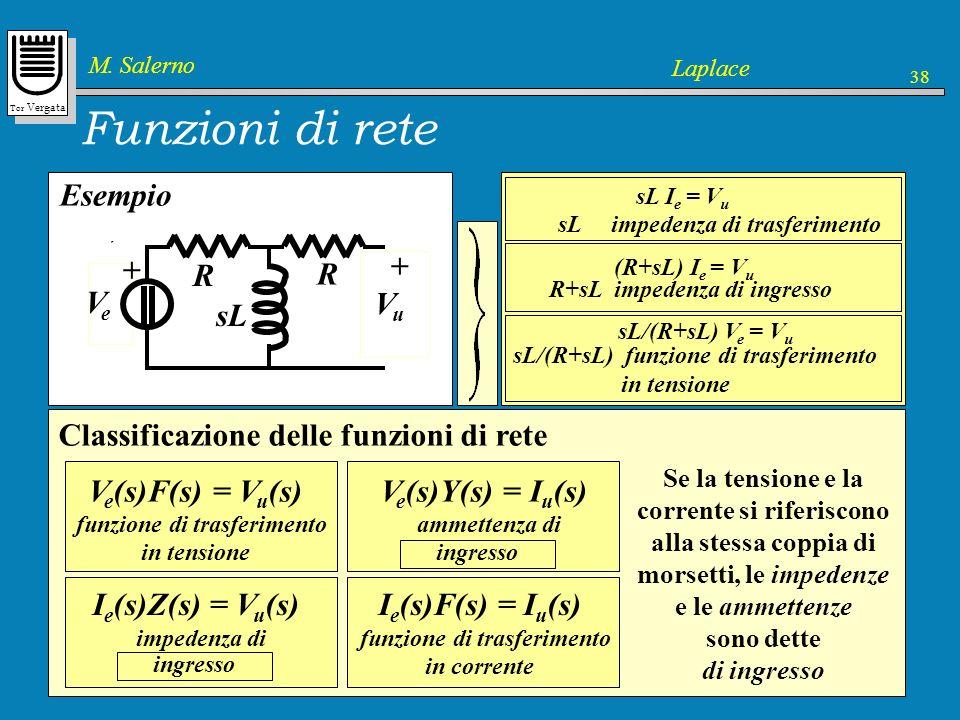 Tor Vergata M. Salerno Laplace 38 Dominio del tempoDominio di Laplace Funzioni di rete Generatori indipendenti (di tensione e di corrente) Condizioni