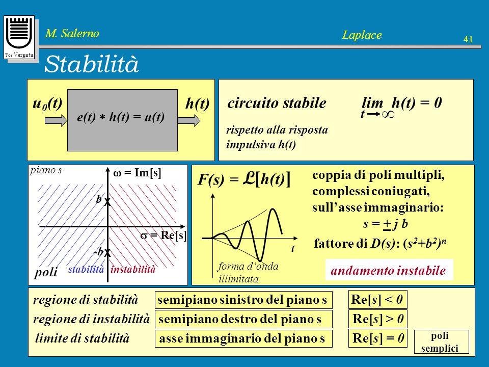 Tor Vergata M. Salerno Laplace 41 circuito stabile Stabilità Un circuito può dare luogo a più risposte impulsive in funzione della coppia eccitazione