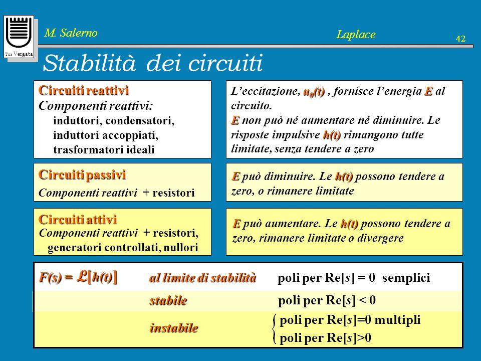 Tor Vergata M. Salerno Laplace 42 u 0 (t) E Leccitazione, u 0 (t), fornisce lenergia E al circuito. E h(t) E non può né aumentare né diminuire. Le ris