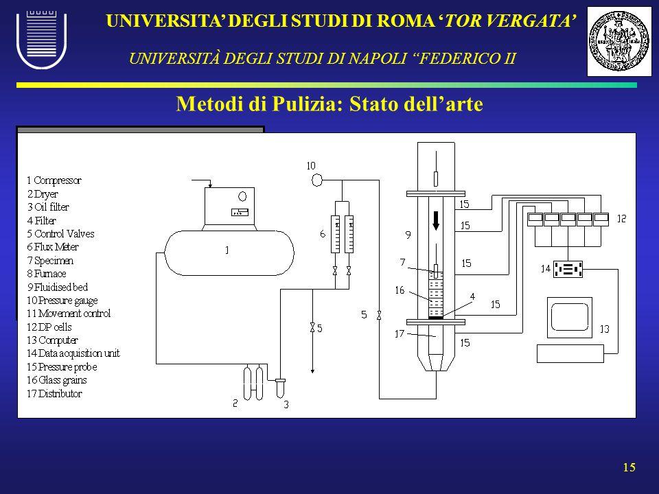 UNIVERSITA DEGLI STUDI DI ROMA TOR VERGATA UNIVERSITÀ DEGLI STUDI DI NAPOLI FEDERICO II 15 Metodi di Pulizia: Stato dellarte Lavatrici a circuito chiu