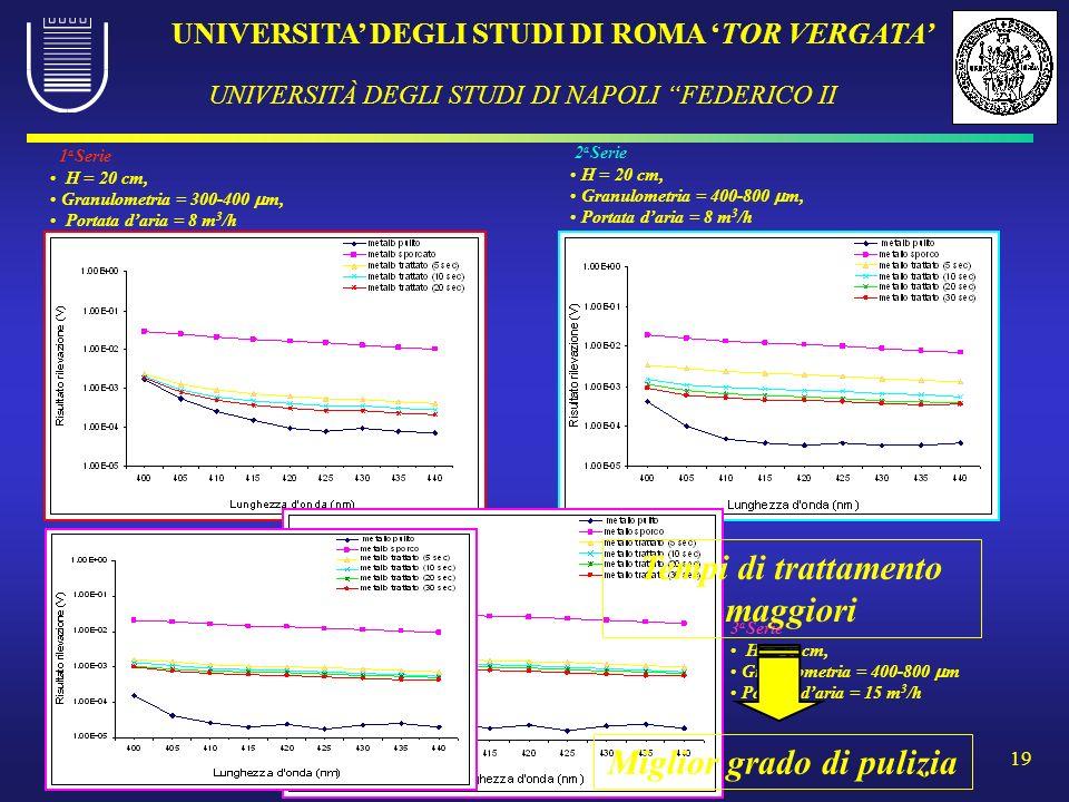 UNIVERSITA DEGLI STUDI DI ROMA TOR VERGATA UNIVERSITÀ DEGLI STUDI DI NAPOLI FEDERICO II 19 1 a Serie H = 20 cm, Granulometria = 300-400 m, Portata dar