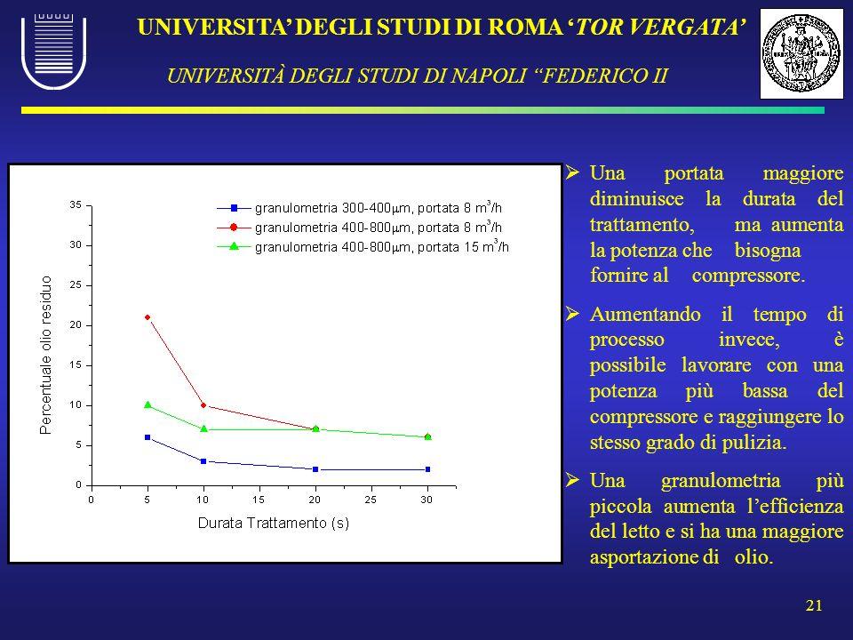 UNIVERSITA DEGLI STUDI DI ROMA TOR VERGATA UNIVERSITÀ DEGLI STUDI DI NAPOLI FEDERICO II 21 Una portata maggiore diminuisce la durata del trattamento,