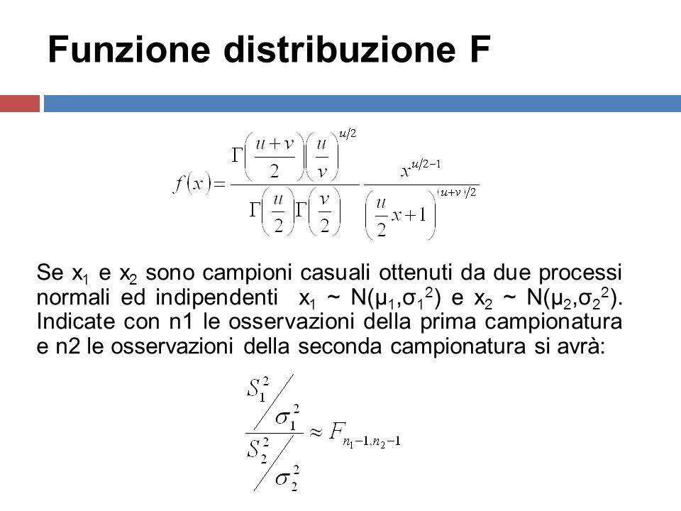 10 Funzione distribuzione F Se x 1 e x 2 sono campioni casuali ottenuti da due processi normali ed indipendenti x 1 ~ N(μ 1,σ 1 2 ) e x 2 ~ N(μ 2,σ 2