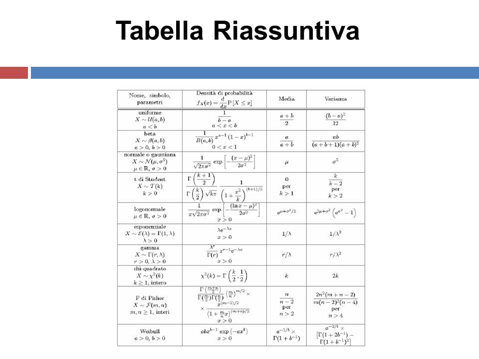 11 Tabella Riassuntiva