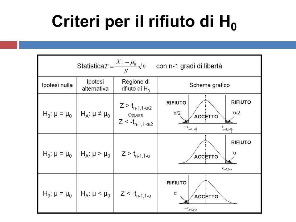 Criteri per il rifiuto di H 0