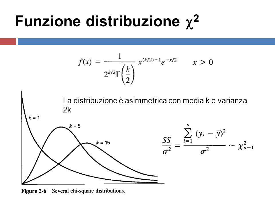 4 Funzione distribuzione 2 La distribuzione è asimmetrica con media k e varianza 2k