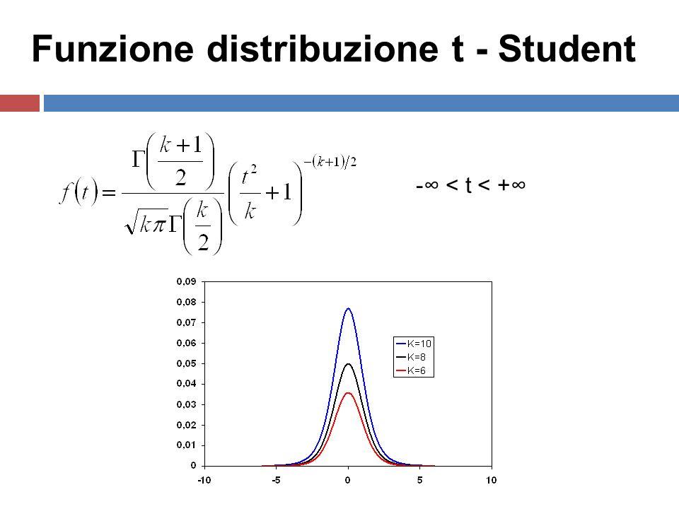7 - < t < + Funzione distribuzione t - Student