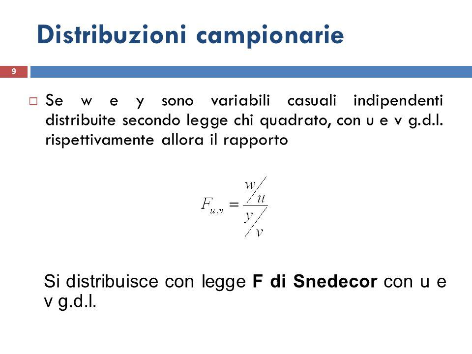 Distribuzioni campionarie 9 Se w e y sono variabili casuali indipendenti distribuite secondo legge chi quadrato, con u e v g.d.l. rispettivamente allo