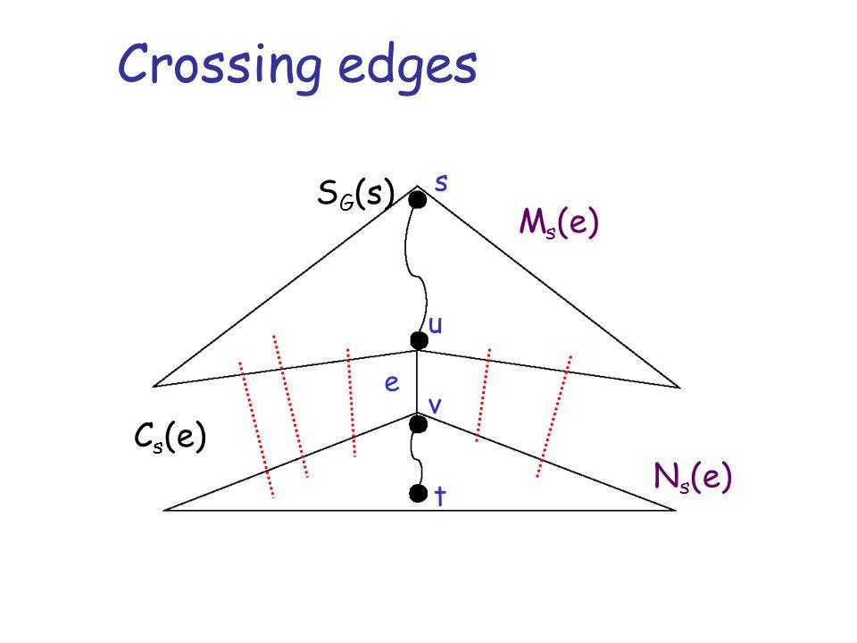 Crossing edges s u v t e M s (e) N s (e) S G (s) C s (e)