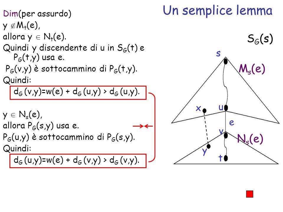 Un semplice lemma Dim(per assurdo) y M t (e), allora y N t (e). Quindi y discendente di u in S G (t) e P G (t,y) usa e. P G (v,y) è sottocammino di P