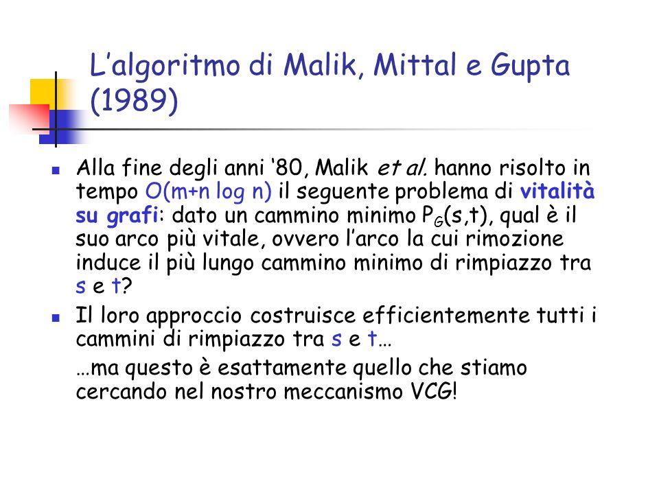 Lalgoritmo di Malik, Mittal e Gupta (1989) Alla fine degli anni 80, Malik et al. hanno risolto in tempo O(m+n log n) il seguente problema di vitalità