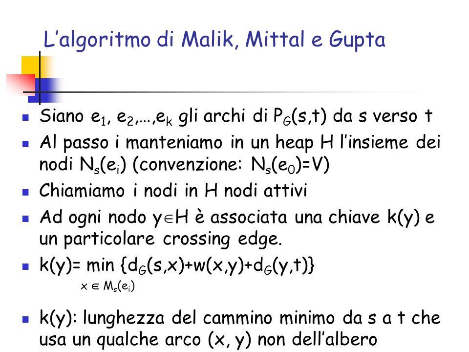Lalgoritmo di Malik, Mittal e Gupta Siano e 1, e 2,…,e k gli archi di P G (s,t) da s verso t Al passo i manteniamo in un heap H linsieme dei nodi N s