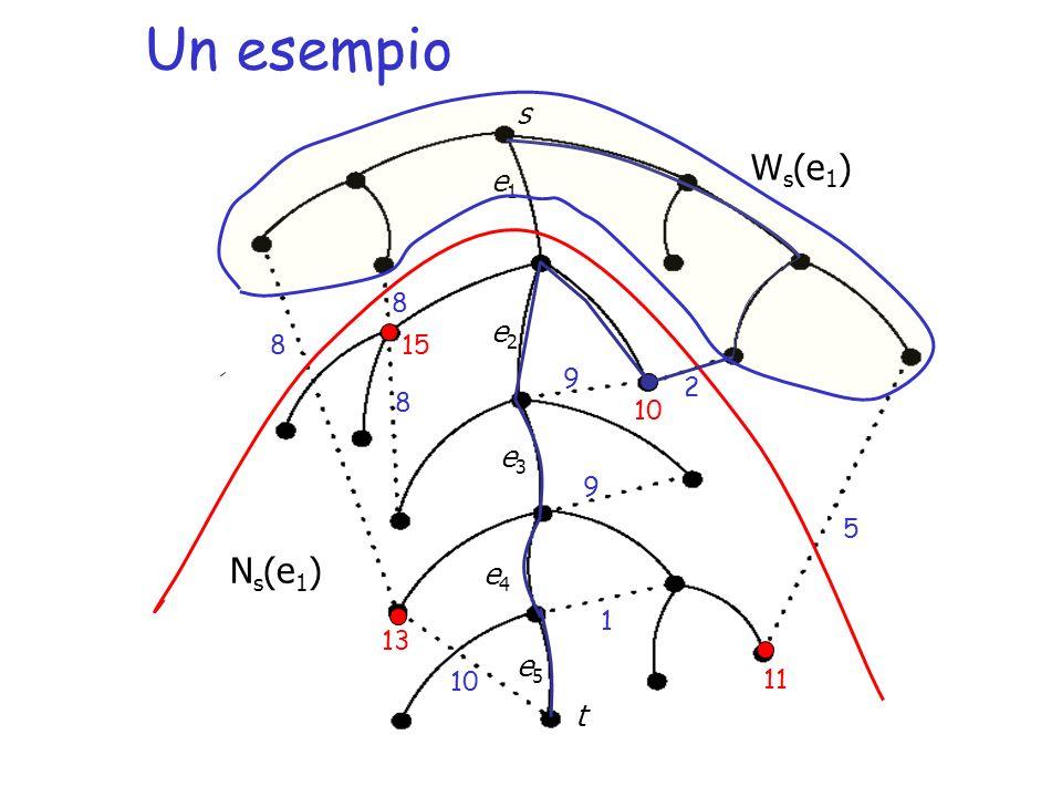 Un esempio N s (e 1 ) e1e1 e2e2 e3e3 e5e5 e4e4 s t W s (e 1 ) 10 2 5 9 9 8 8 8 1 15 10 11 13