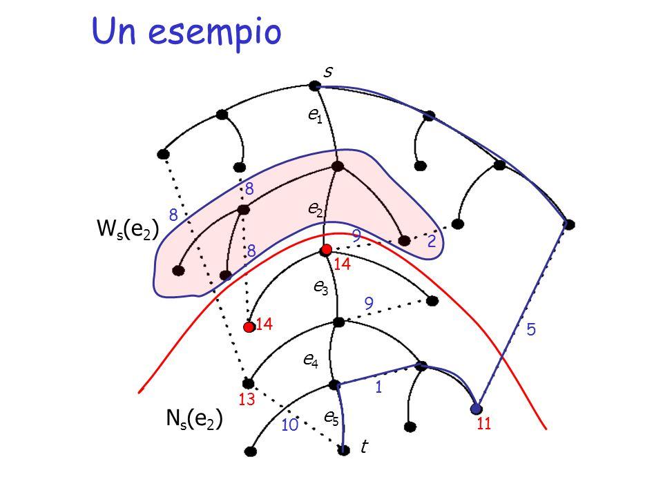 Un esempio N s (e 2 ) e1e1 e2e2 e3e3 e5e5 e4e4 s t W s (e 2 ) 10 2 5 9 9 8 8 8 1 11 13 14