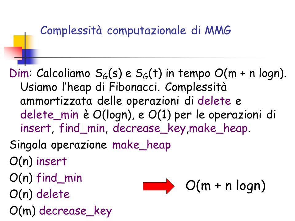 Complessità computazionale di MMG Dim: Calcoliamo S G (s) e S G (t) in tempo O(m + n logn). Usiamo lheap di Fibonacci. Complessità ammortizzata delle
