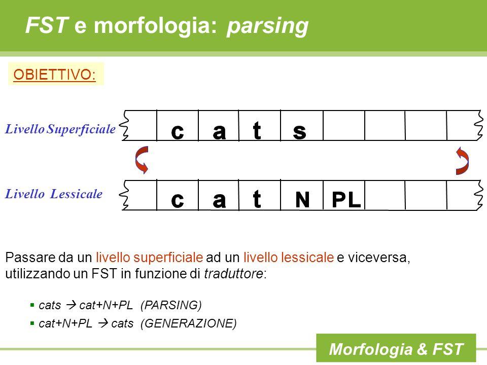 FST e morfologia: parsing OBIETTIVO: Passare da un livello superficiale ad un livello lessicale e viceversa, utilizzando un FST in funzione di traduttore: cats cat+N+PL (PARSING) cat+N+PL cats (GENERAZIONE) c:ca:at:t N:εPL:s Morfologia & FST