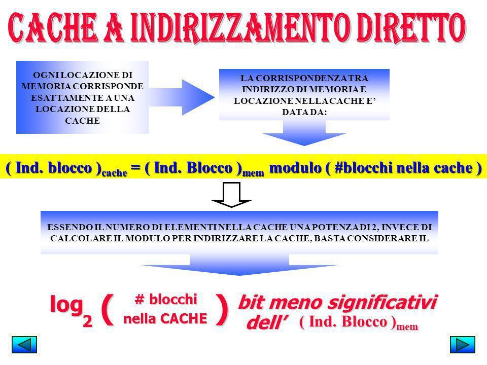 ( Ind. blocco ) cache = ( Ind. Blocco ) mem modulo ( #blocchi nella cache ) log 2 # blocchi nella CACHE )( bit meno significativi dell ( Ind. Blocco )