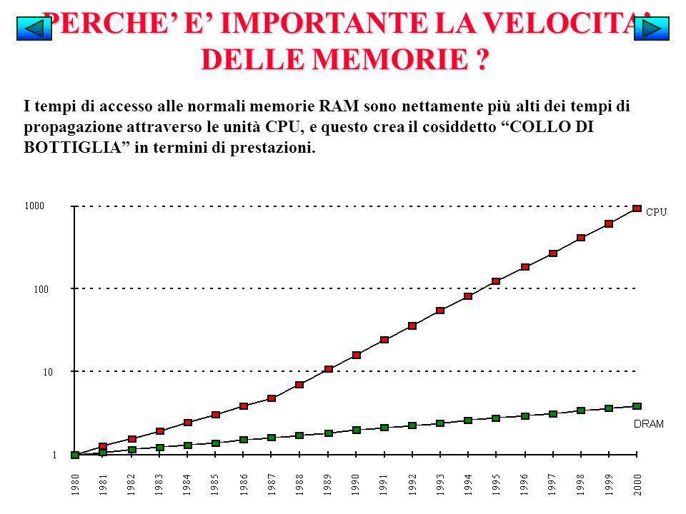 PERCHE E IMPORTANTE LA VELOCITA DELLE MEMORIE ? I tempi di accesso alle normali memorie RAM sono nettamente più alti dei tempi di propagazione attrave