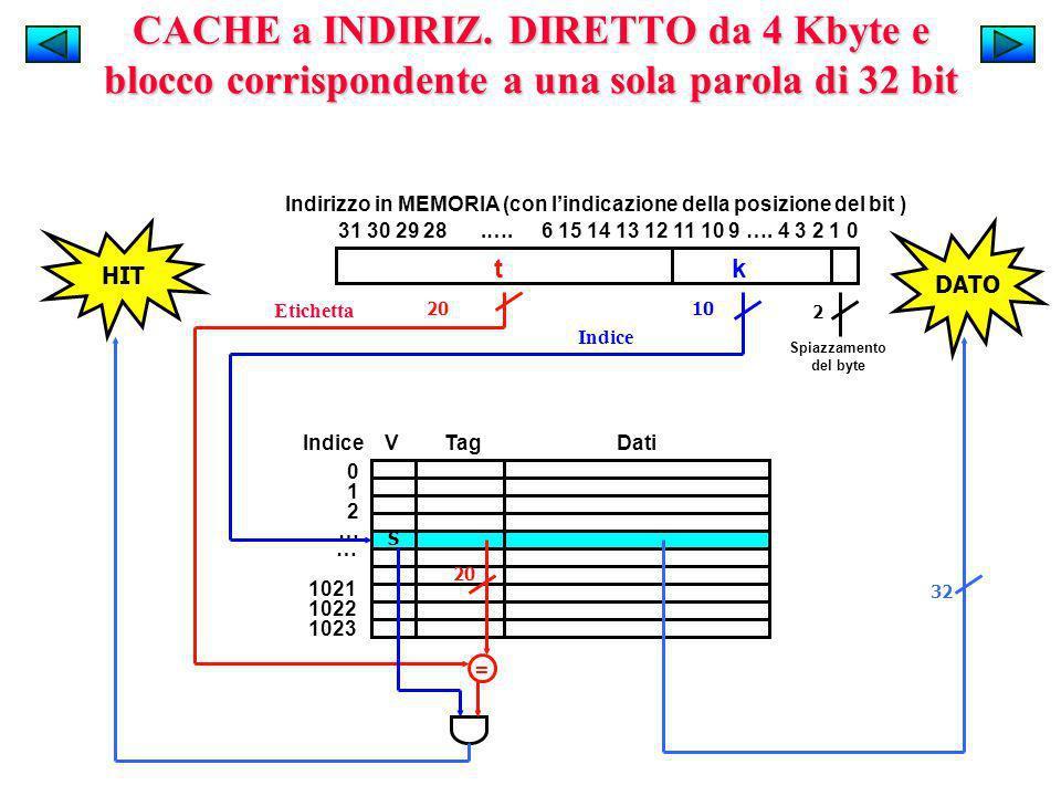 Indirizzo in MEMORIA (con lindicazione della posizione del bit ) 31 30 29 28.…. 6 15 14 13 12 11 10 9 …. 4 3 2 1 0 t k Indice V Tag Dati 012…012… … 10