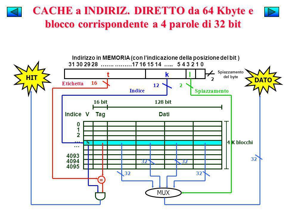 Indice V Tag Dati 012…012… … 4093 4094 4095 t k l Indirizzo in MEMORIA (con lindicazione della posizione del bit ) 31 30 29 28 ……. ………17 16 15 14 …..
