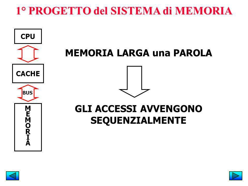 1° PROGETTO del SISTEMA di MEMORIA CACHE MEMORIAMEMORIA CPU MEMORIA LARGA una PAROLA BUS GLI ACCESSI AVVENGONO SEQUENZIALMENTE