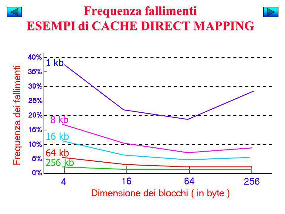 Frequenza fallimenti ESEMPI di CACHE DIRECT MAPPING 1 kb 8 kb 16 kb 64 kb 256 kb