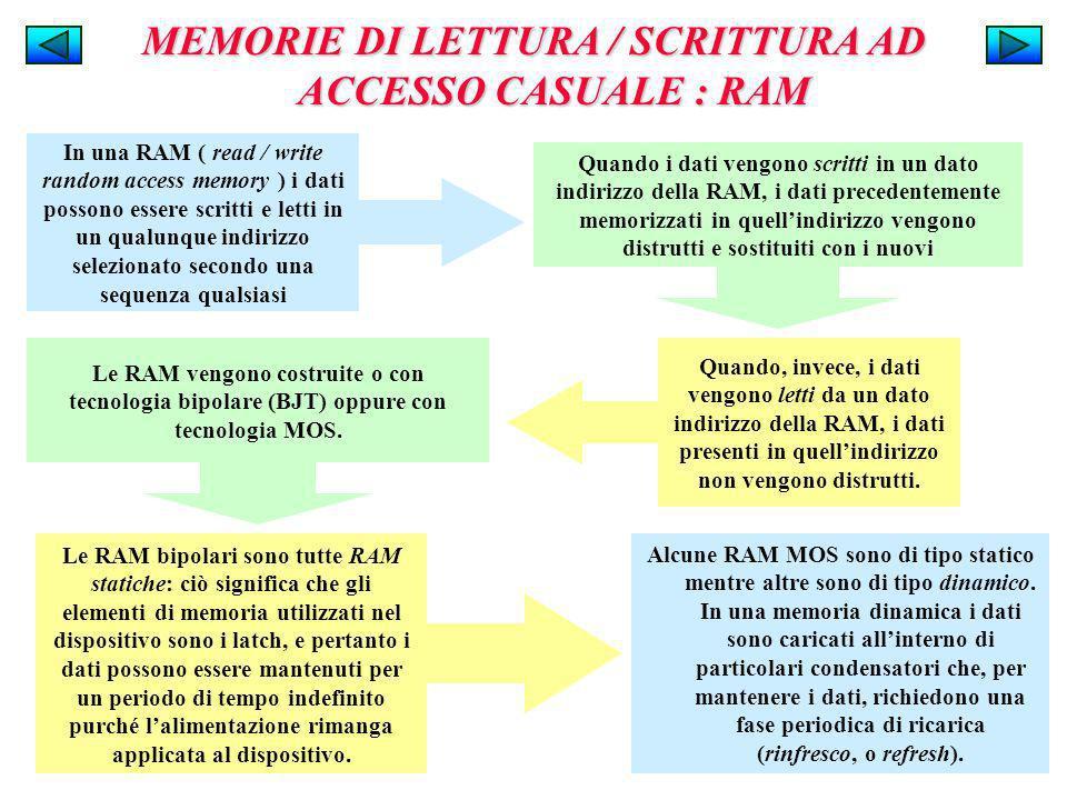 MEMORIE DI LETTURA / SCRITTURA AD ACCESSO CASUALE : RAM Alcune RAM MOS sono di tipo statico mentre altre sono di tipo dinamico. In una memoria dinamic