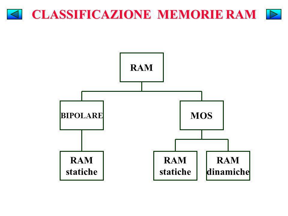 RAM MOS RAM statiche BIPOLARE RAM dinamiche RAM statiche CLASSIFICAZIONE MEMORIE RAM