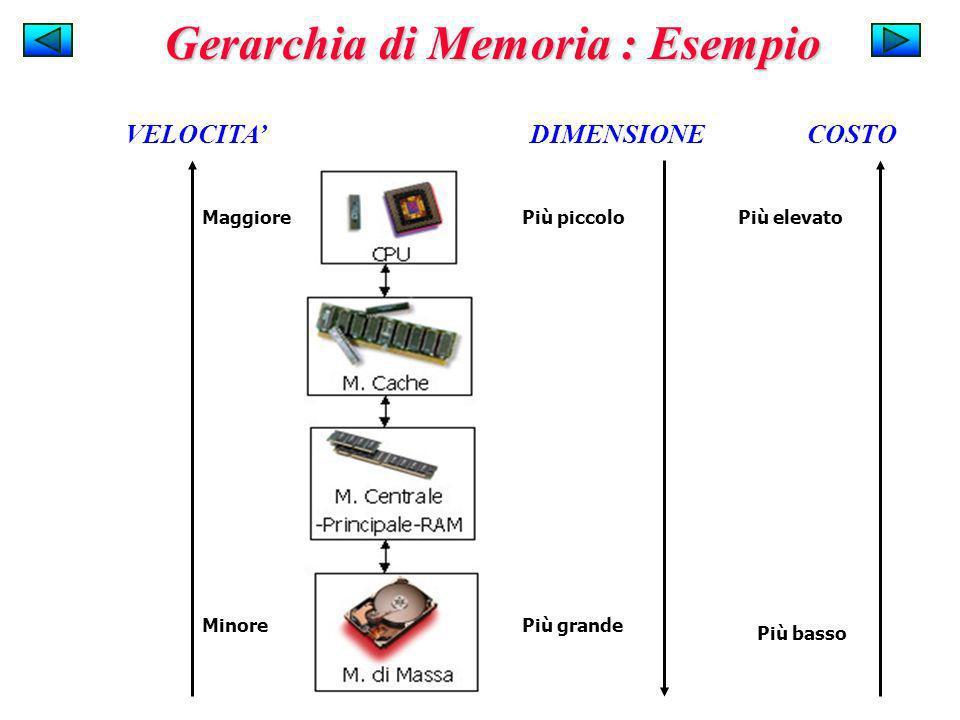Gerarchia di Memoria : Esempio DIMENSIONE Più piccolo Più grande COSTO Più elevato Più basso VELOCITA Maggiore Minore