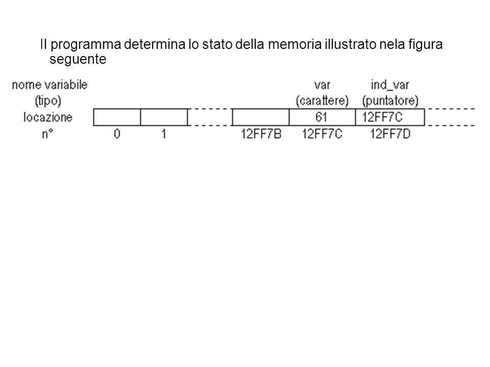 Il programma determina lo stato della memoria illustrato nela figura seguente