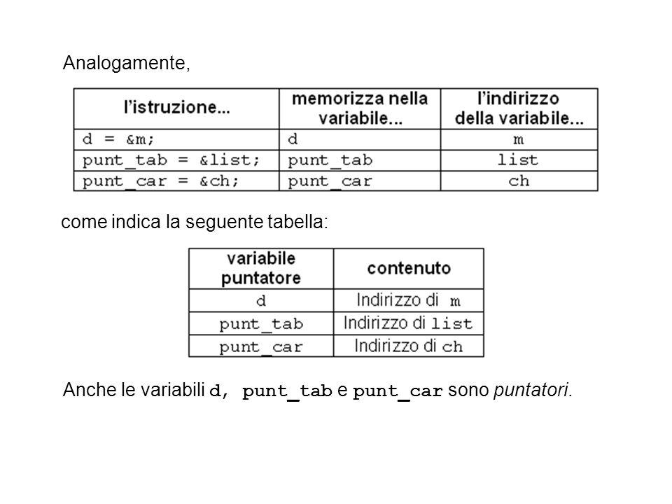 Analogamente, come indica la seguente tabella: Anche le variabili d, punt_tab e punt_car sono puntatori.