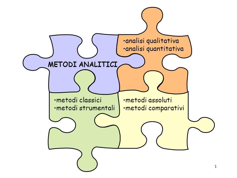 2 Classificazione in base al tipo di informazione: analisi qualitative analisi quantitative Classificazione in base al metodo di analisi: metodi classici metodi strumentali (fisici e chimico-fisici)