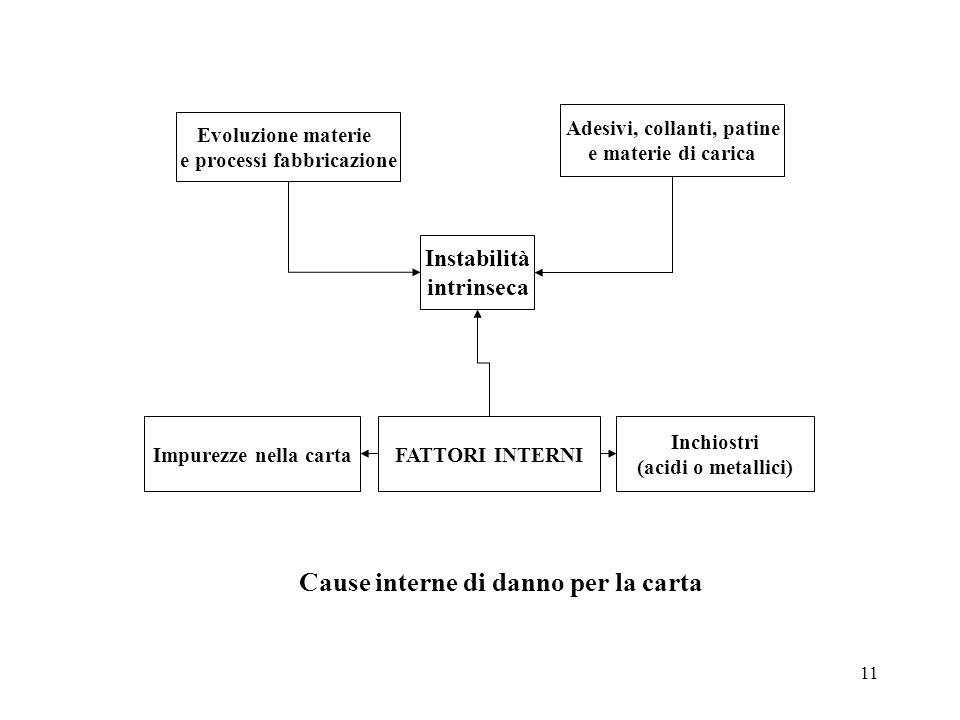 11 Evoluzione materie e processi fabbricazione Adesivi, collanti, patine e materie di carica Instabilità intrinseca Impurezze nella cartaFATTORI INTER