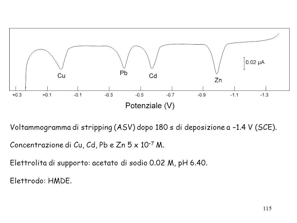 115 Voltammogramma di stripping (ASV) dopo 180 s di deposizione a –1.4 V (SCE). Concentrazione di Cu, Cd, Pb e Zn 5 x 10 -7 M. Elettrolita di supporto