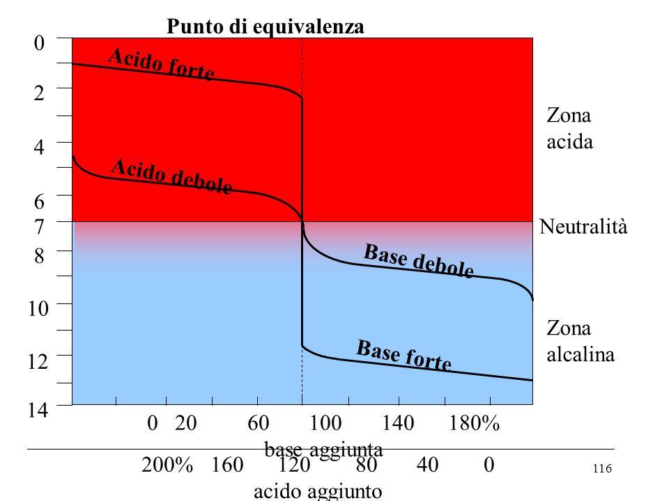 116 Acido forte Acido debole Base forte Base debole 0 20 60 100 140 180% base aggiunta 200% 160 120 80 40 0 acido aggiunto Zona acida Neutralità Zona