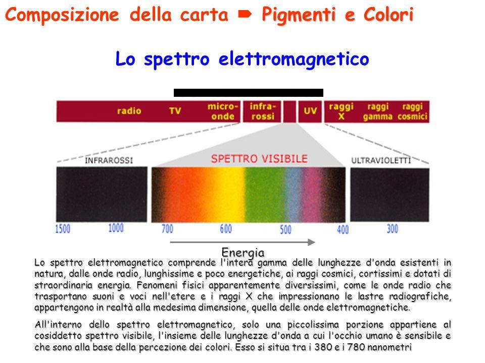 Lo spettro elettromagnetico Lo spettro elettromagnetico comprende l'intera gamma delle lunghezze d'onda esistenti in natura, dalle onde radio, lunghis