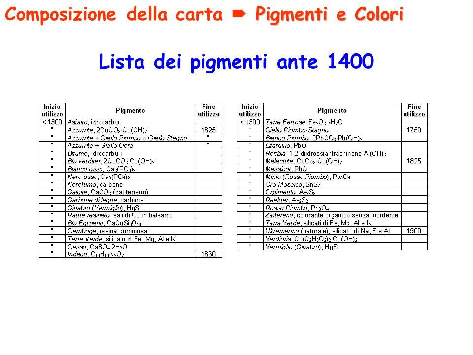Lista dei pigmenti ante 1400 Pigmenti e Colori Composizione della carta Pigmenti e Colori