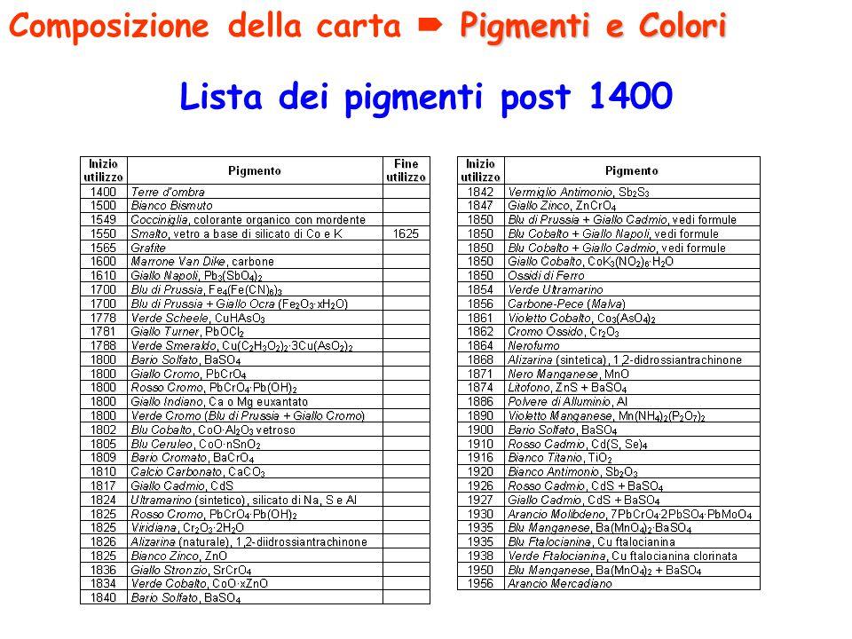 Lista dei pigmenti post 1400 Pigmenti e Colori Composizione della carta Pigmenti e Colori