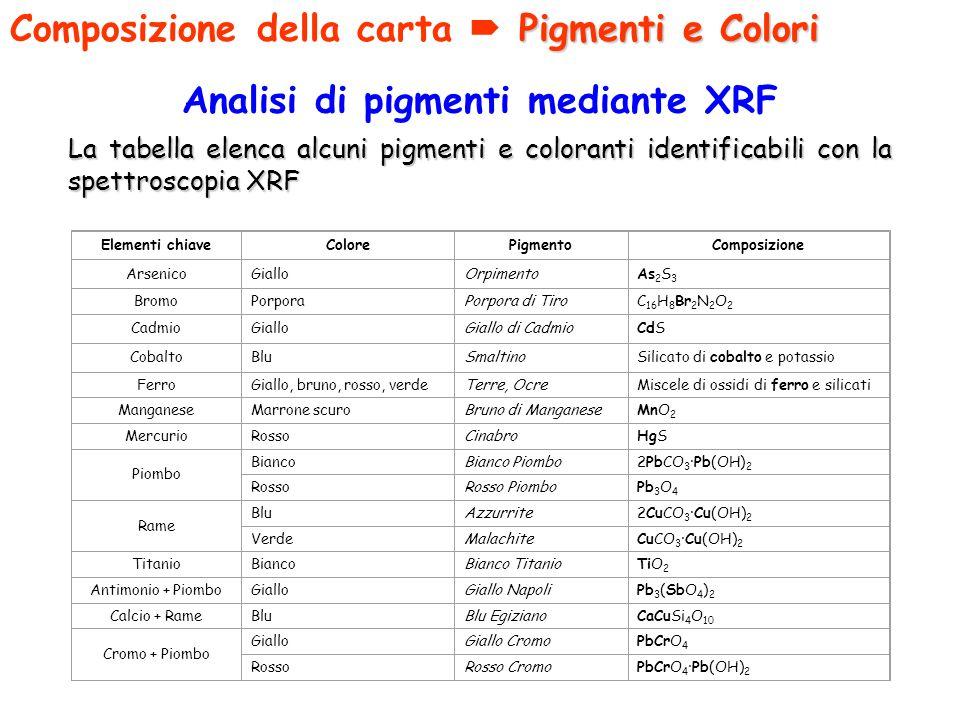 Analisi di pigmenti mediante XRF La tabella elenca alcuni pigmenti e coloranti identificabili con la spettroscopia XRF Elementi chiaveColorePigmentoCo