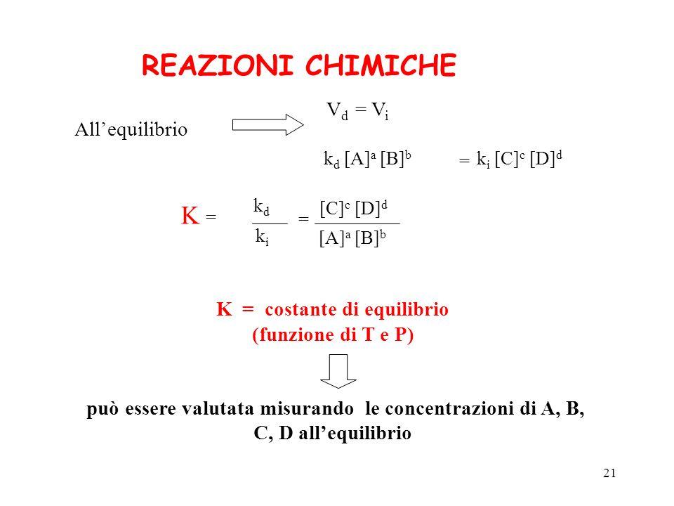 21 Allequilibrio V d = V i k d [A] a [B] b = k i [C] c [D] d [A] a [B] b [C] c [D] d K =K = kdkd kiki = K = costante di equilibrio (funzione di T e P)